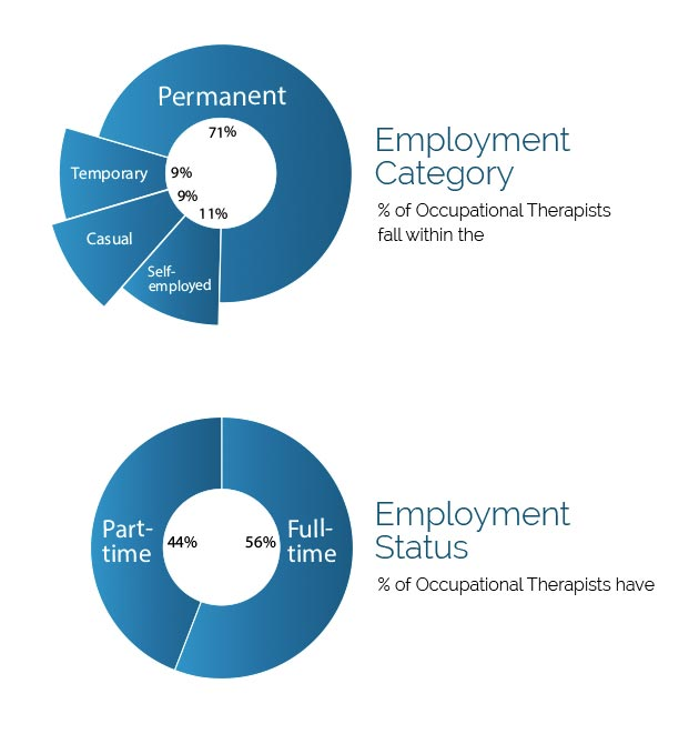 Employment Category and Status Graphs