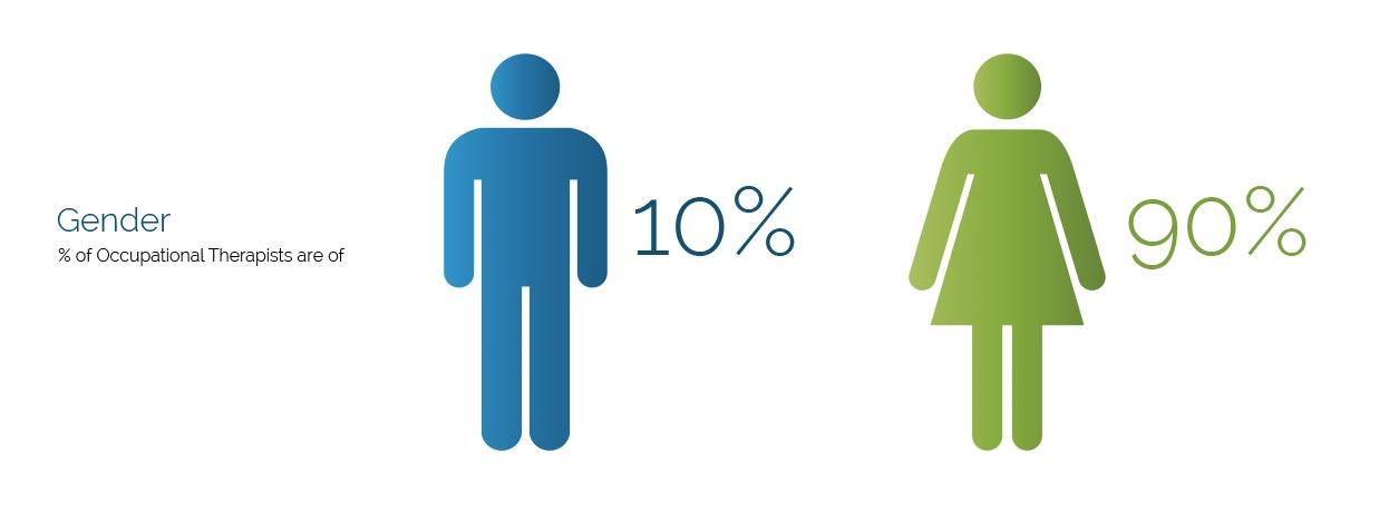 OT Gender Graph